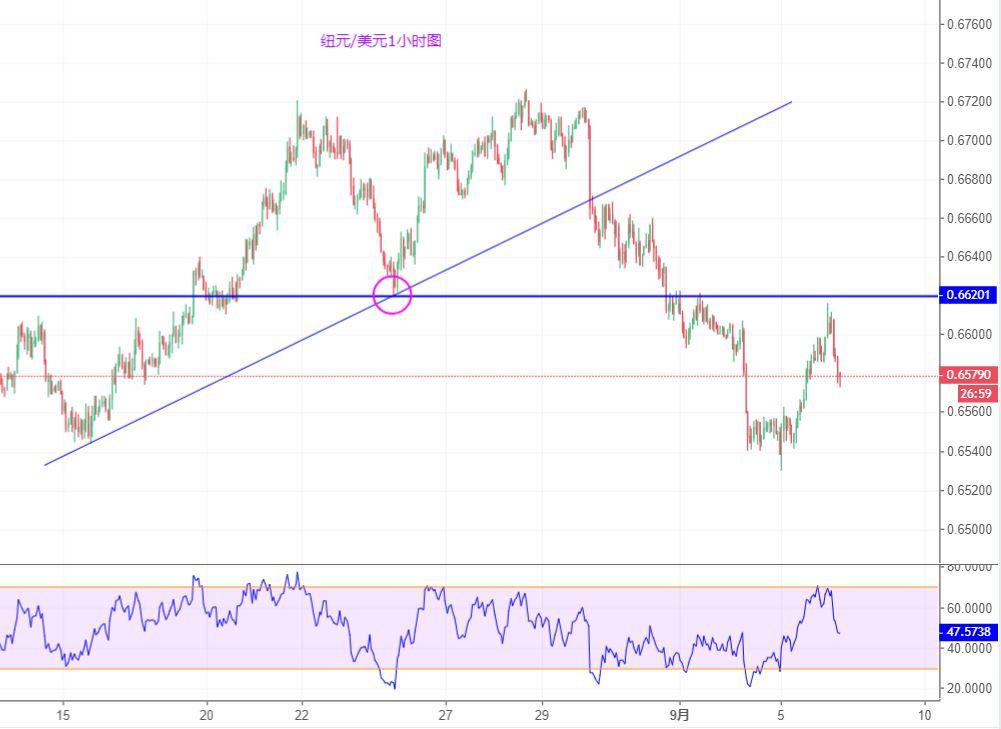 纽元/美元技术分析:短线区间震荡概率加大