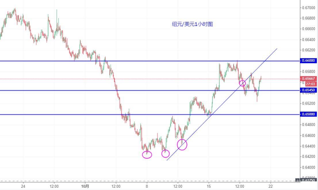 纽元/美元技术分析:短期可能再陷入震荡
