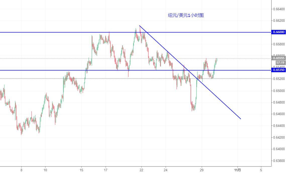 紐元/美元技術分析:將進一步反彈走高