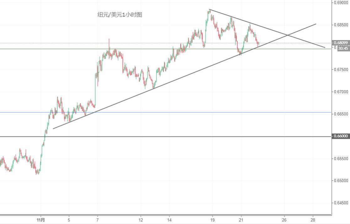 纽元/美元技术分析:留意短线的下破风险