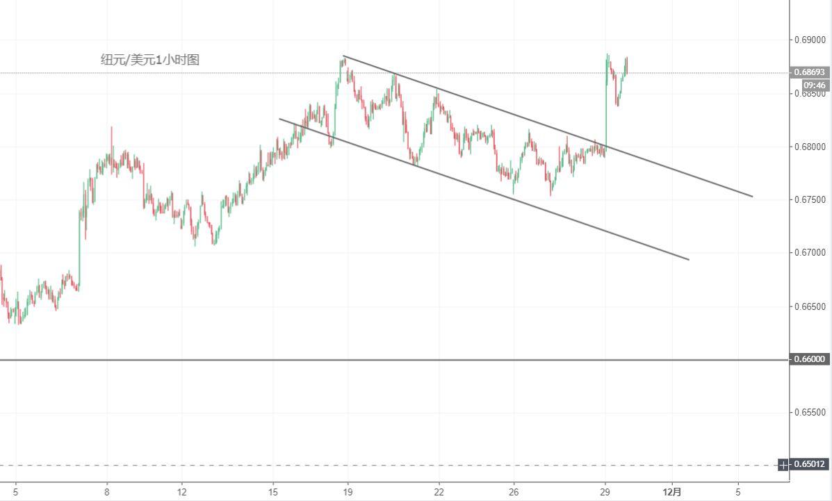 紐元/美元技術分析:看漲旗形成立,或繼續上行