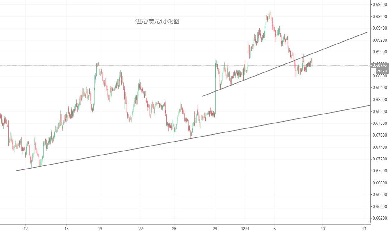 纽元/美元技术分析:弱势震荡,关注继续下行风险