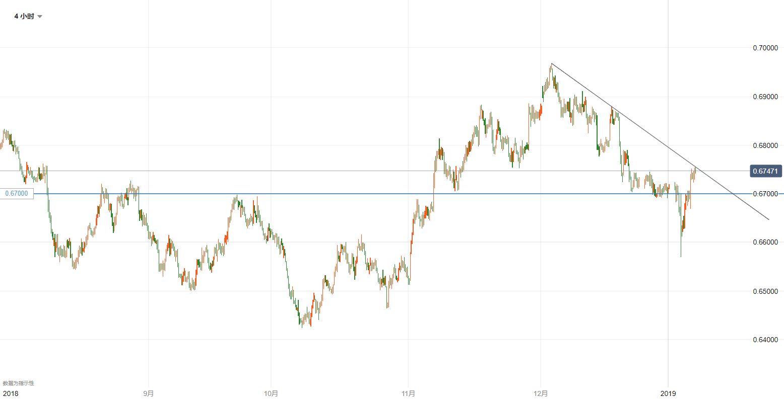 纽元/美元技术分析:关注当前位置附近的突破情况