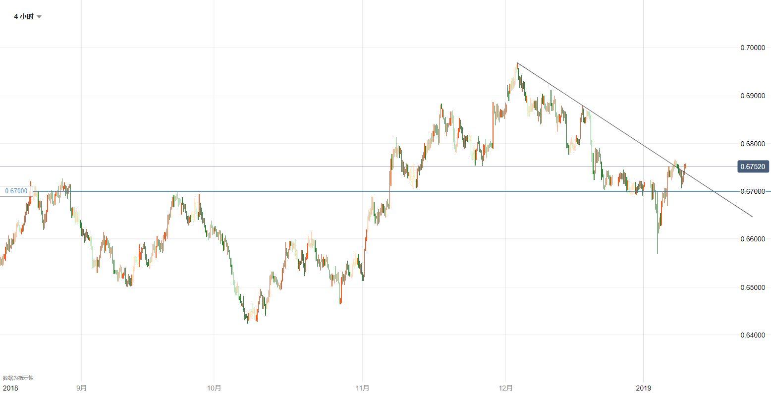 纽元/美元技术分析:可能有进一步上涨动力