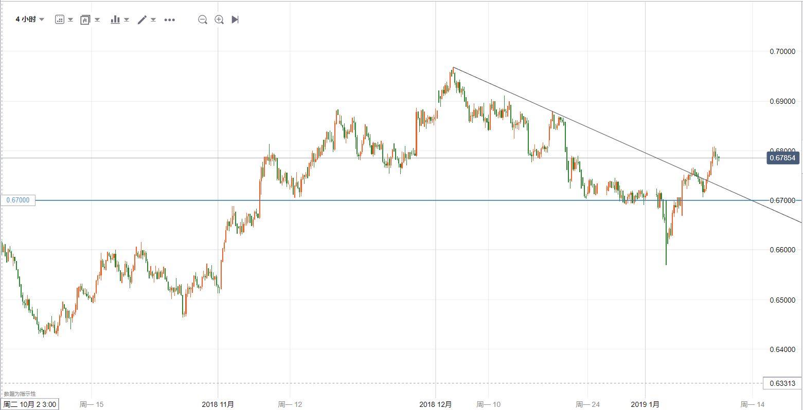 纽元/美元技术分析:短暂受阻,但可能续涨