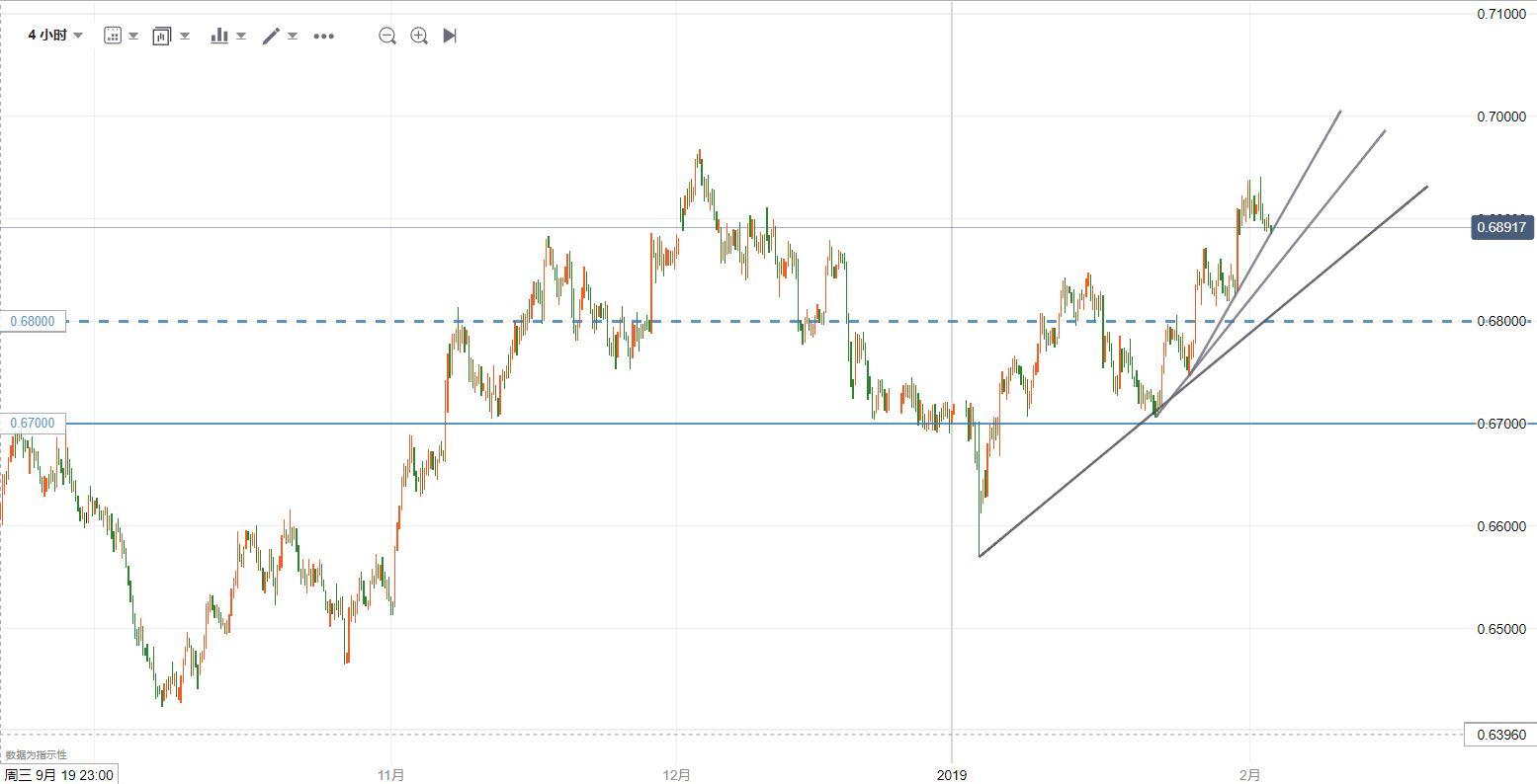 纽元/美元技术分析:仍维持上行状态,继续看多