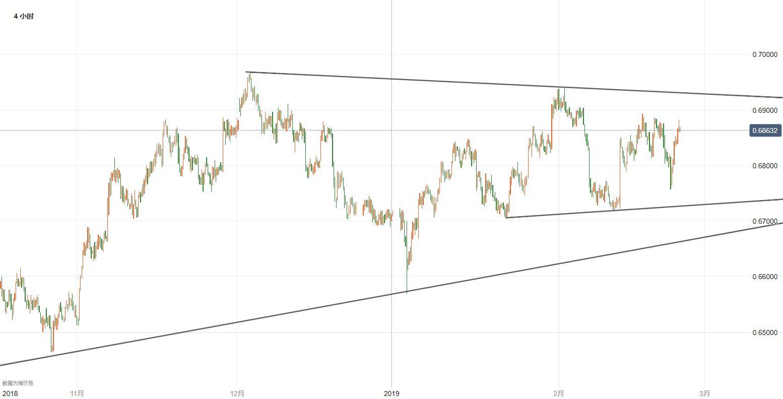纽元/美元技术分析:继续观察上方0.69关口一线阻力