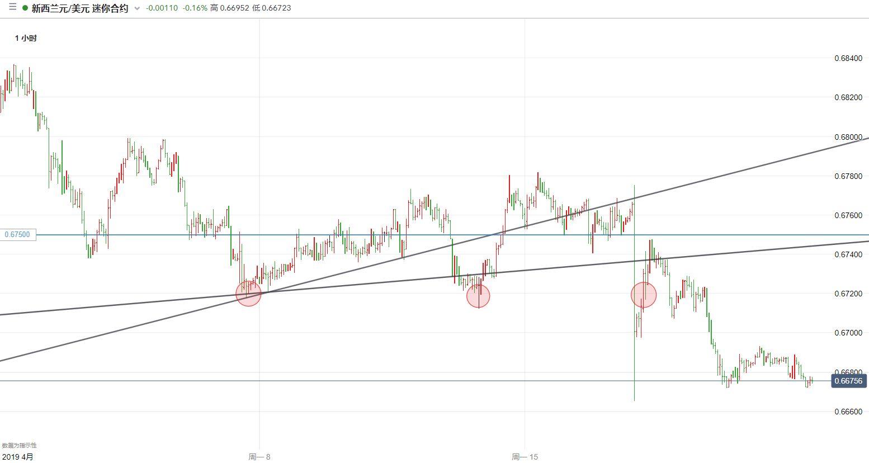 紐元/美元技術分析:下跌節奏將延續,先看0.6650