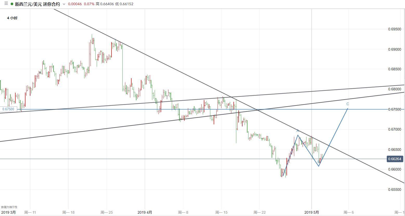 紐元/美元技術分析:不破前低則仍保有反彈的希望