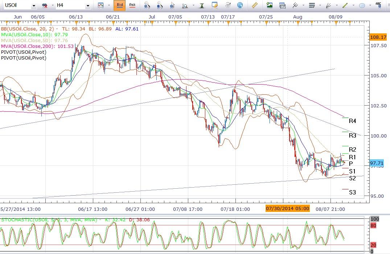 美国期油:在长期上行趋势线上方延续盘整