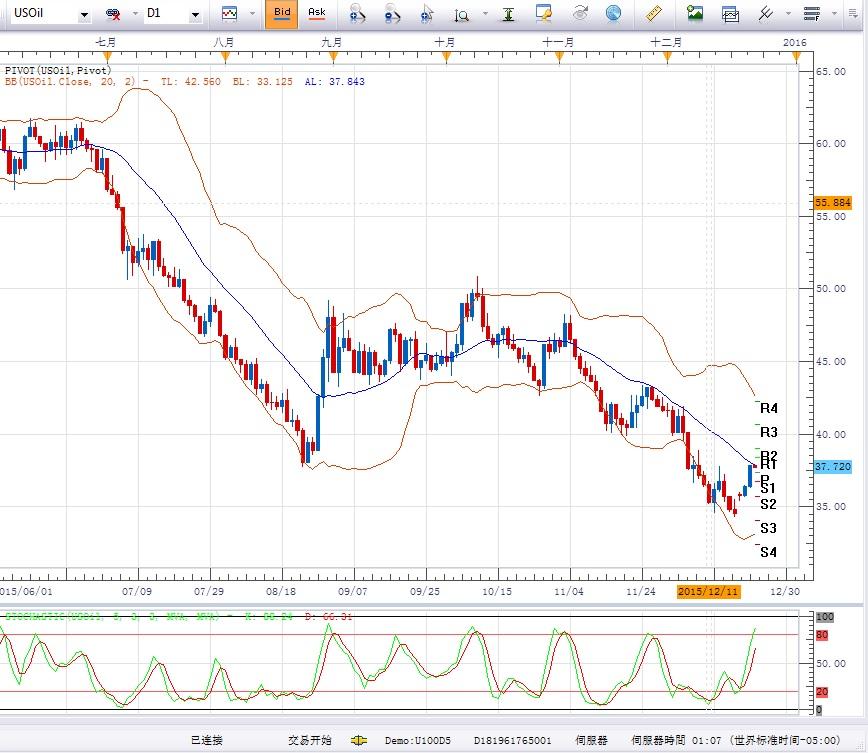 美国期油:在37.72做空,止损设于38.20,初步目标指向35.65