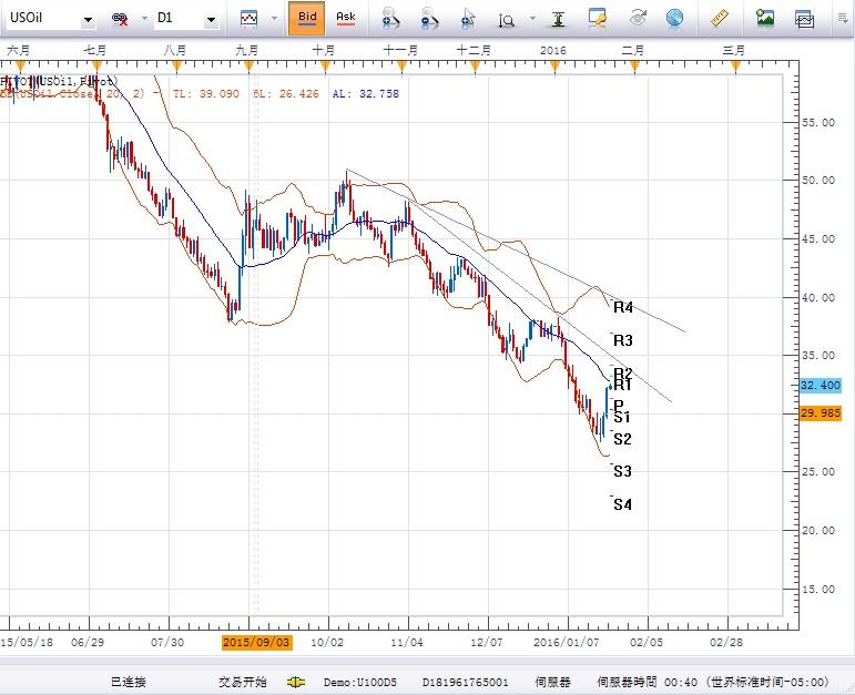 美国期油:反弹关注20日均线以及中期下行趋势线