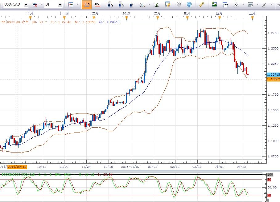 美元/加元:录得趋势新低,倾向寻机做空