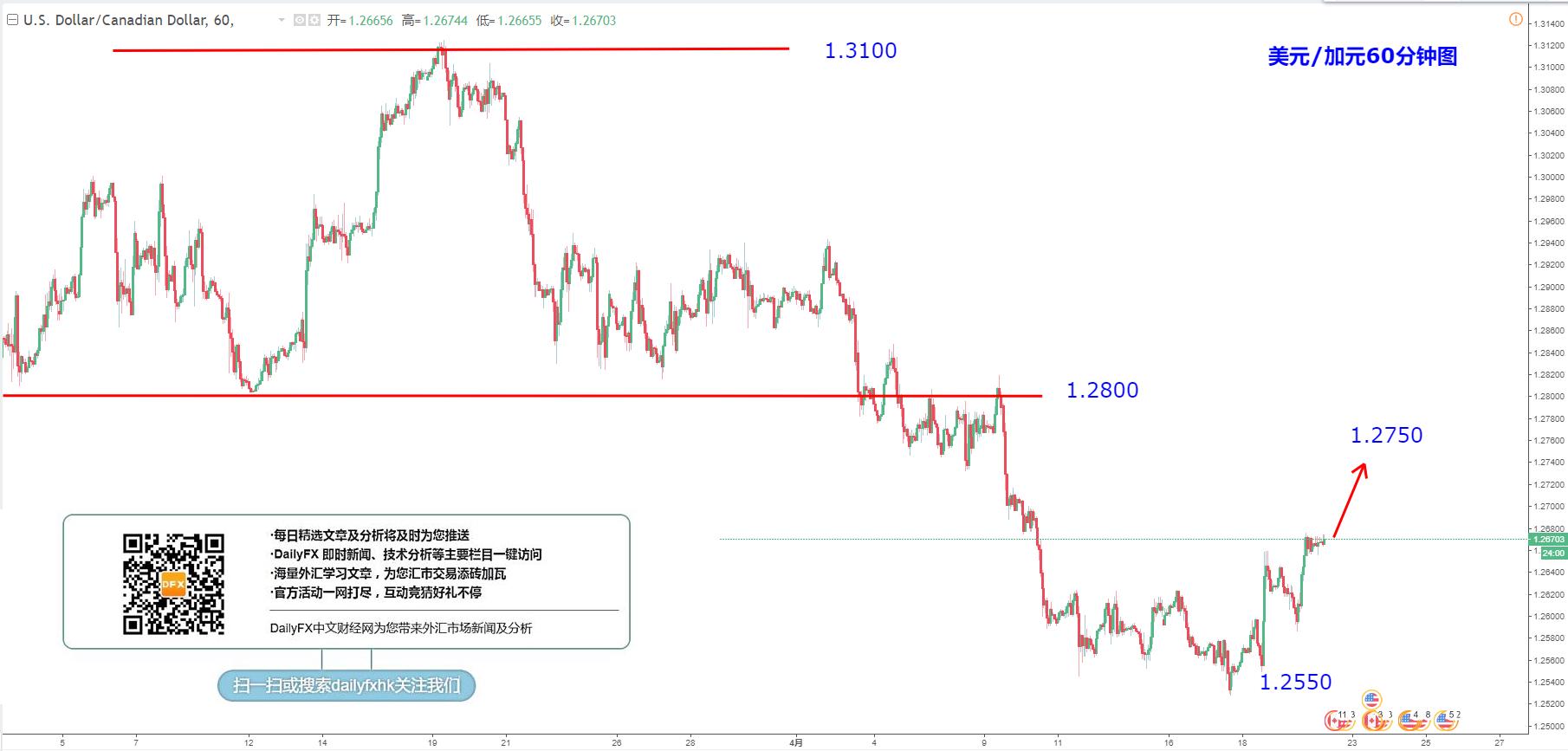 美元/加元:傾向繼續看多