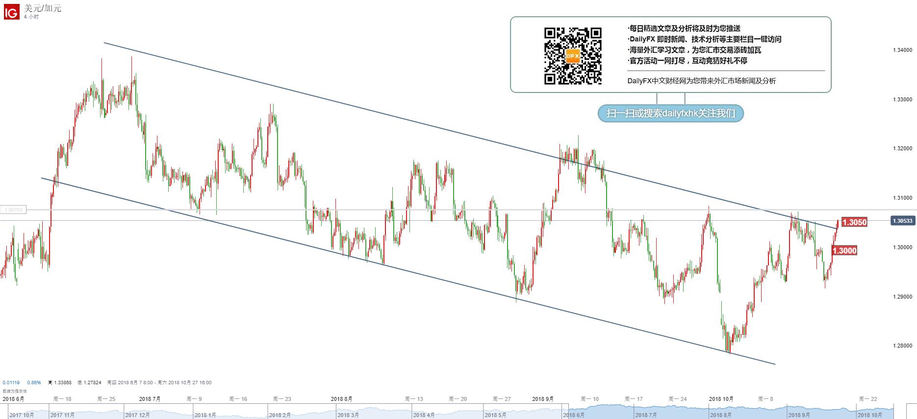 美元/加元技術分析:走勢逆轉,關注1.3050-80阻力