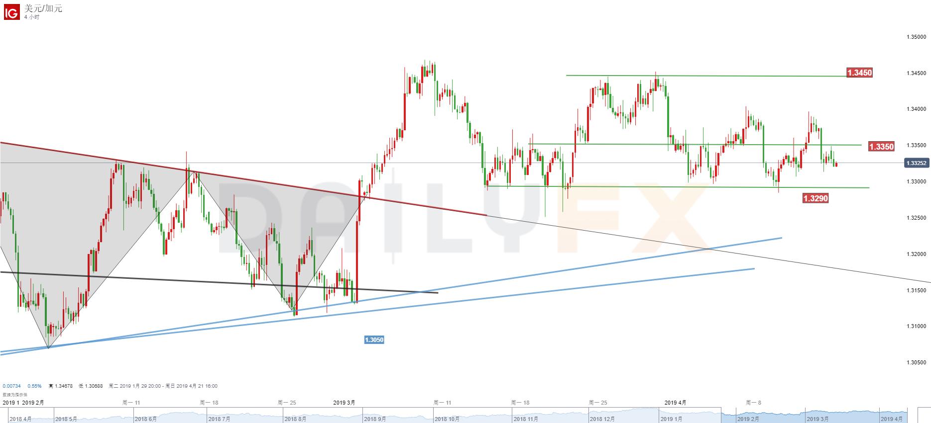 美元/加元技術分析:回歸觀望
