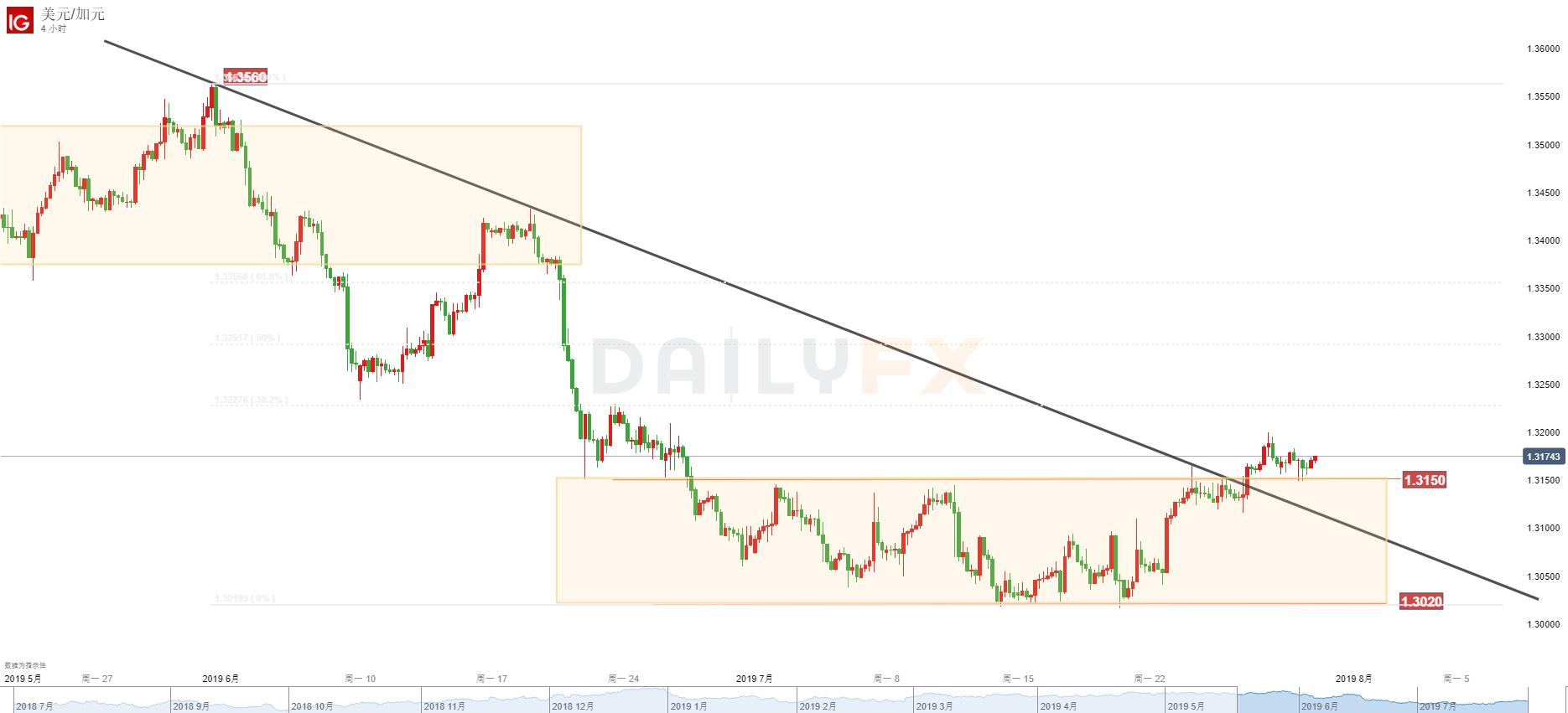 美元/加元技术分析:倾向继续持有多单