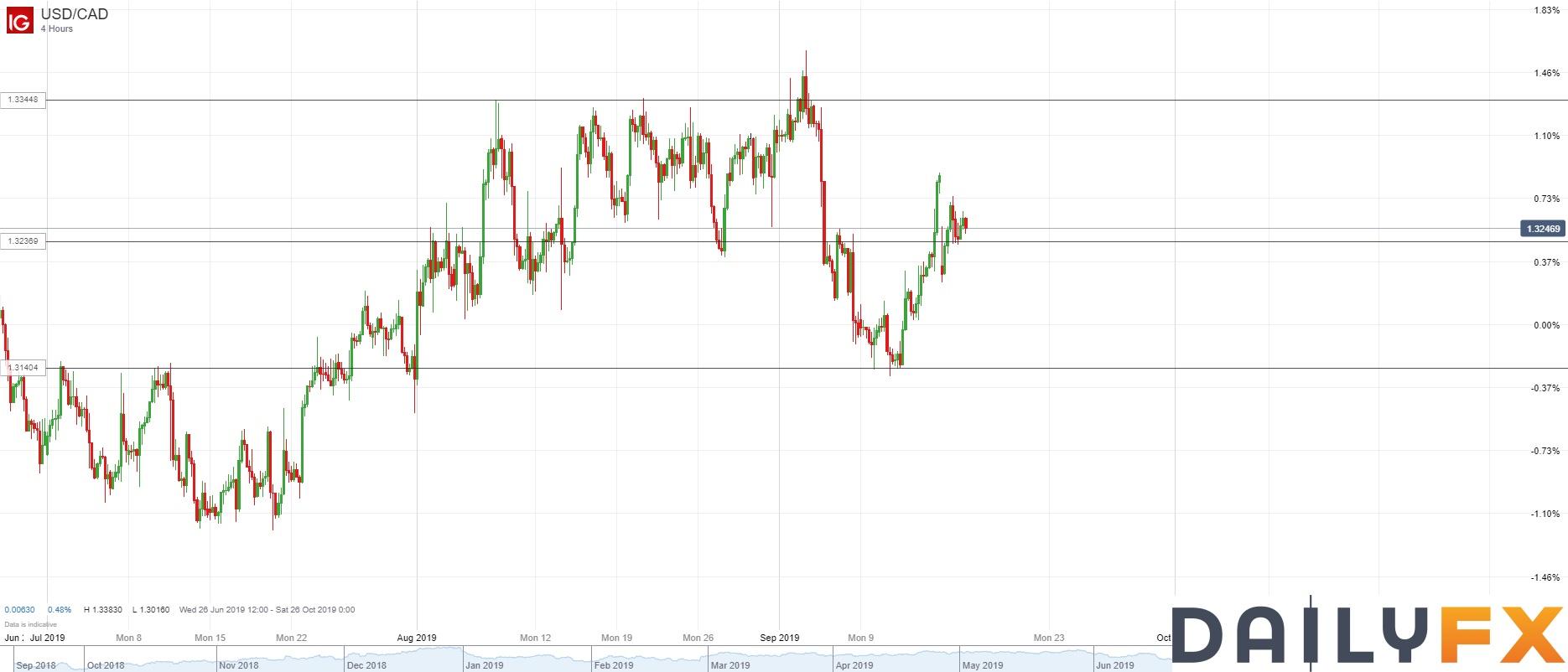 美元/加元技术分析:4小时图仍有可能延续自9月11日开始的上升势头