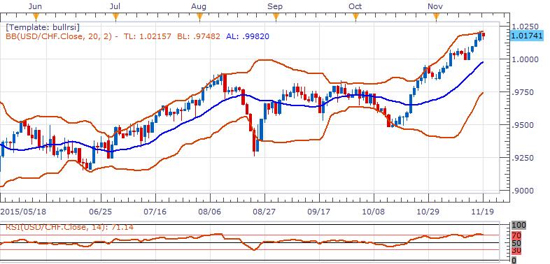美元/瑞郎:傾向在1.012上方逢低做多