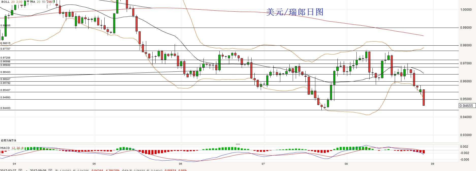 美元/瑞郎:短线倾向继续逢高做空