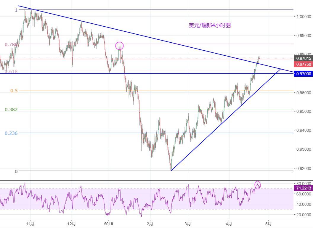 美元/瑞郎:上沖至阻力線之上,可能繼續上行