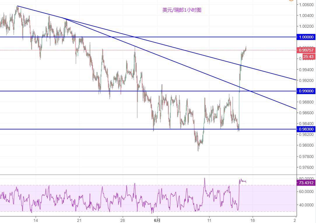 美元/瑞郎:急速飙升,目标指向平价