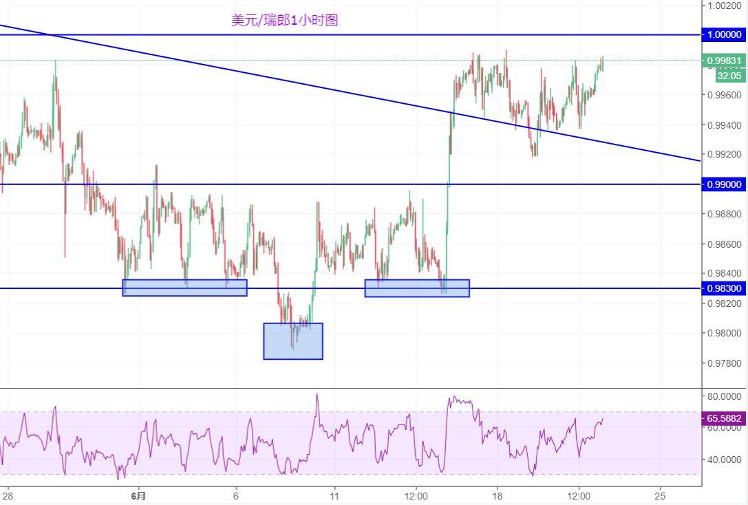 美元/瑞郎:繼續關注平價關口的突破情況