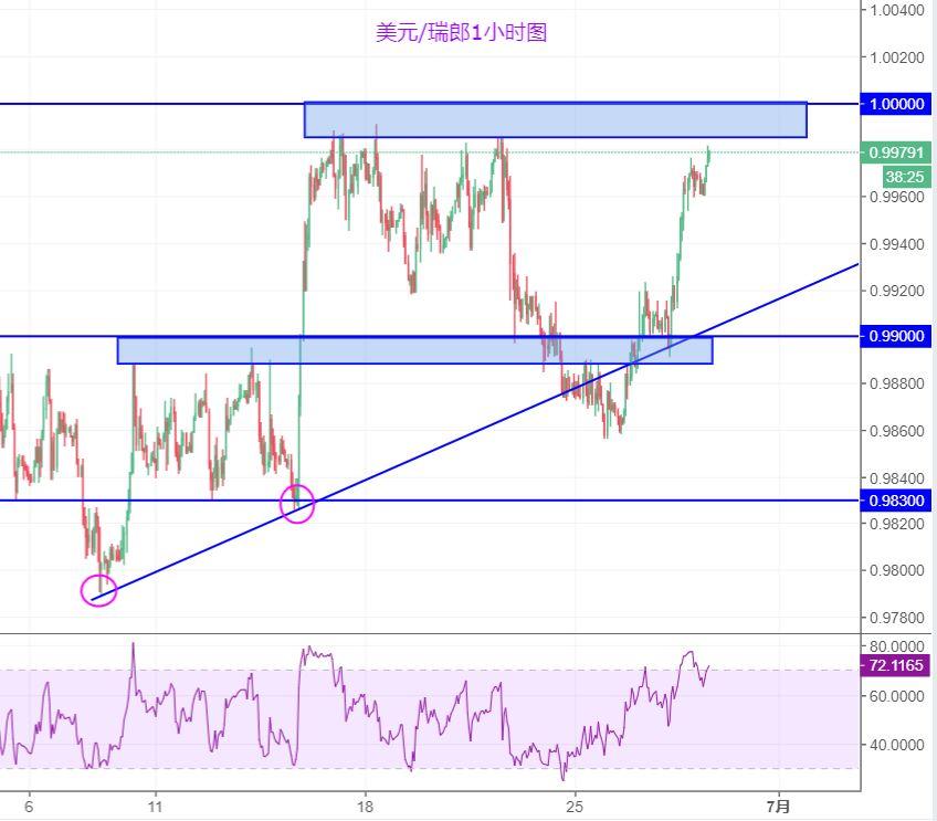 美元/瑞郎:繼續關注平價關口上方阻力