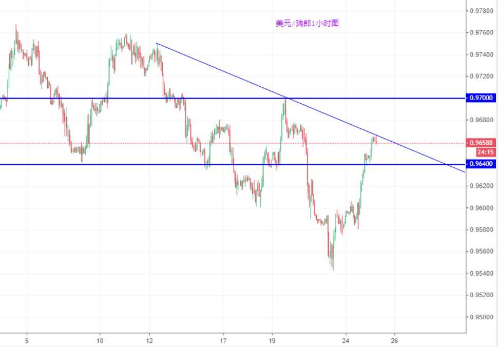 美元/瑞郎技术分析:短线仍将承压