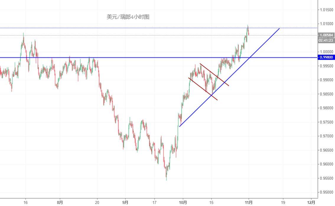 美元/瑞郎技术分析:短线继续回撤可能性较大