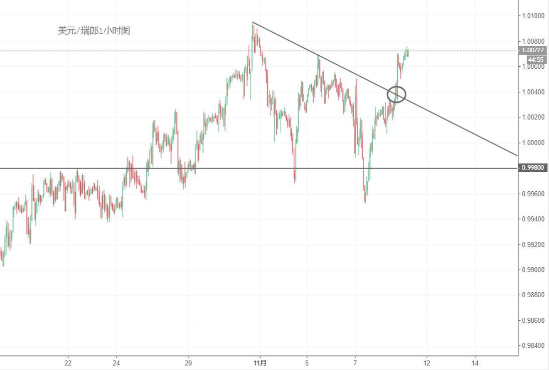 美元/瑞郎技術分析:空頭止損,尋找逢低做多機會