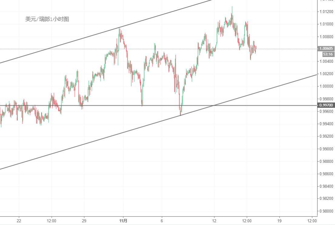 美元/瑞郎技术分析:受阻于1.01关口或继续回撤