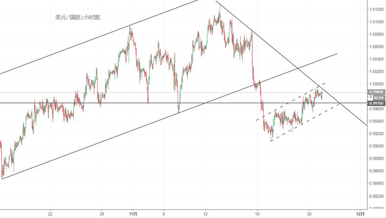 美元/瑞郎技術分析:繼續關注0.9990-1.00阻力區間