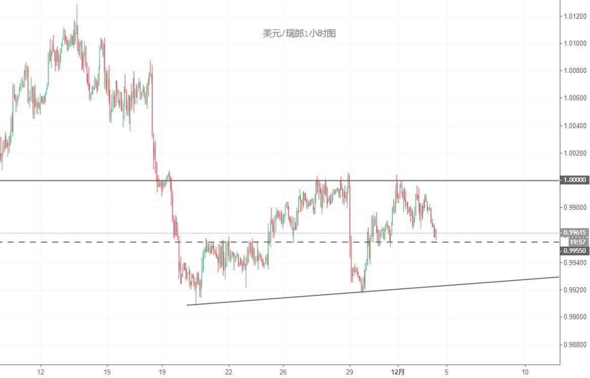 美元/瑞郎技术分析:短线留意0.9955一线支撑,或继续下行
