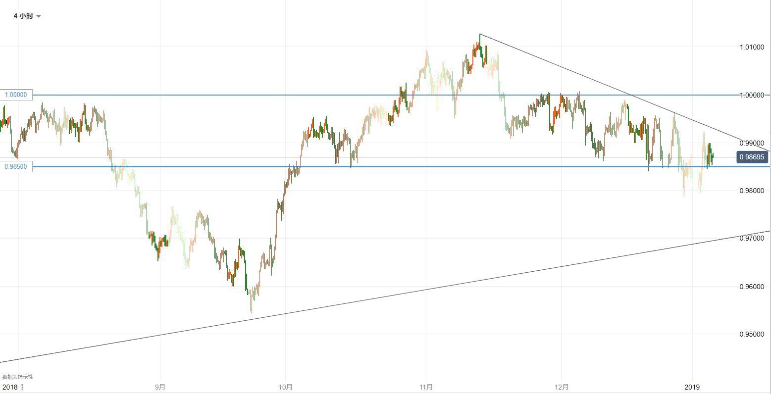 美元/瑞郎技术分析:继续等待区间的突破