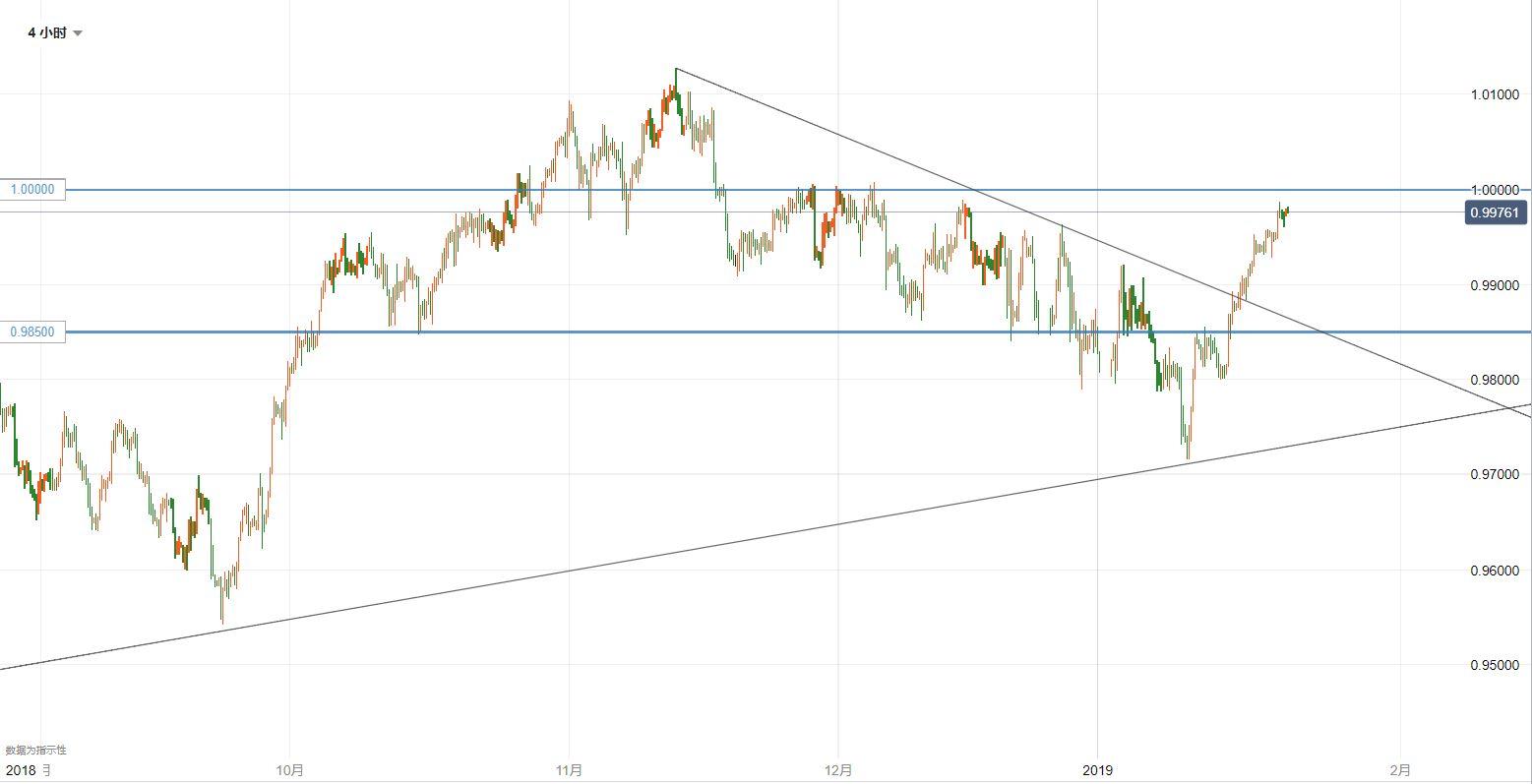 美元/瑞郎技術分析:仍關注平價關口阻力情況