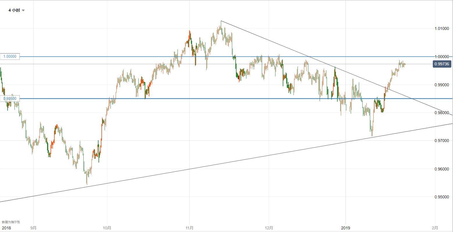美元/瑞郎技術分析:可能繼續在平價關口下方震盪