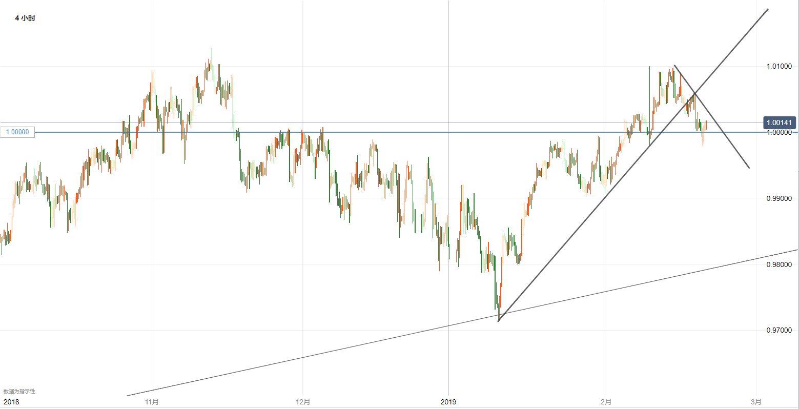 美元/瑞郎技术分析:逢高做空等待确认跌破平价