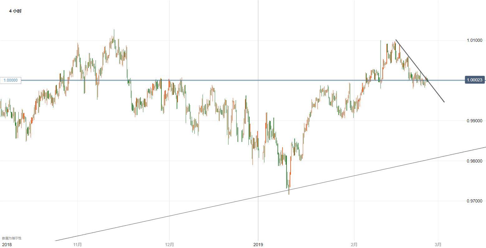 美元/瑞郎技术分析:仍耐心等待平价关口得失