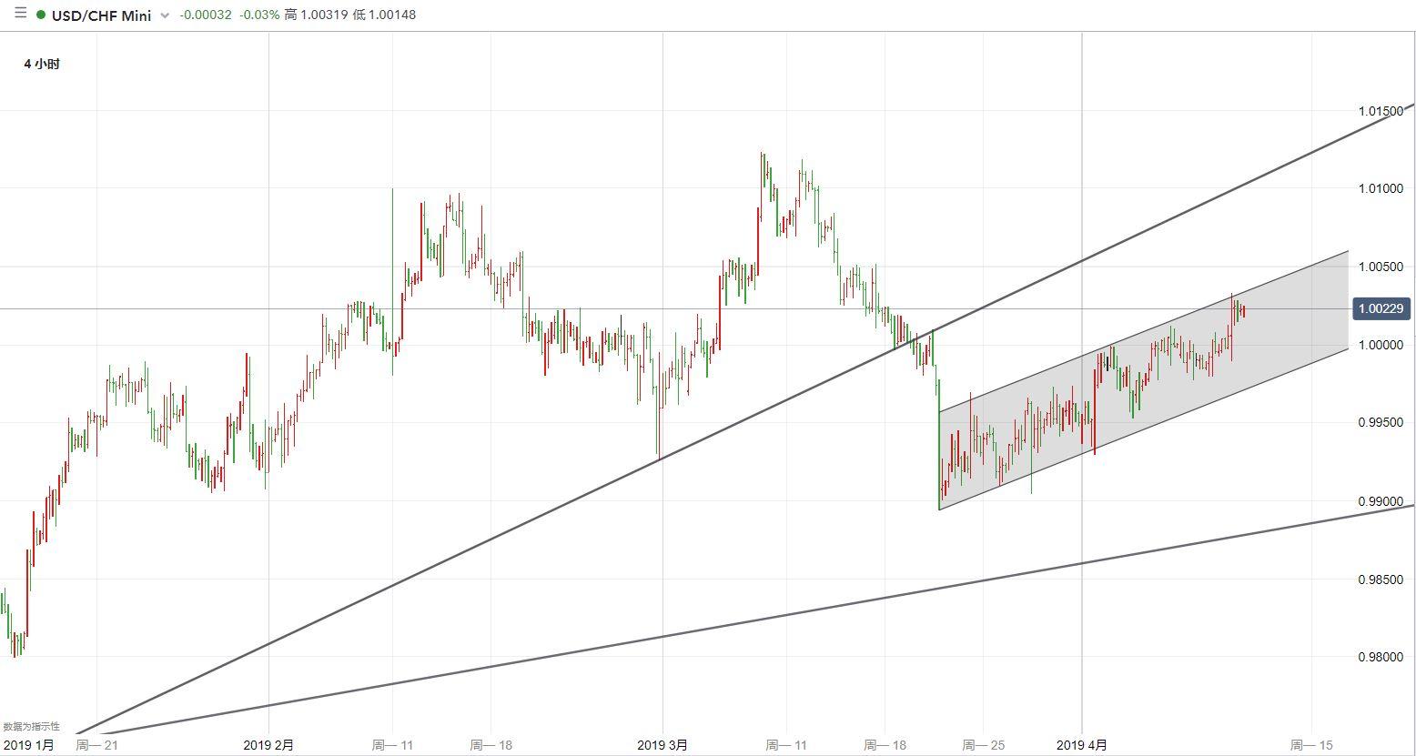 美元/瑞郎技术分析:关注能否进一步上行