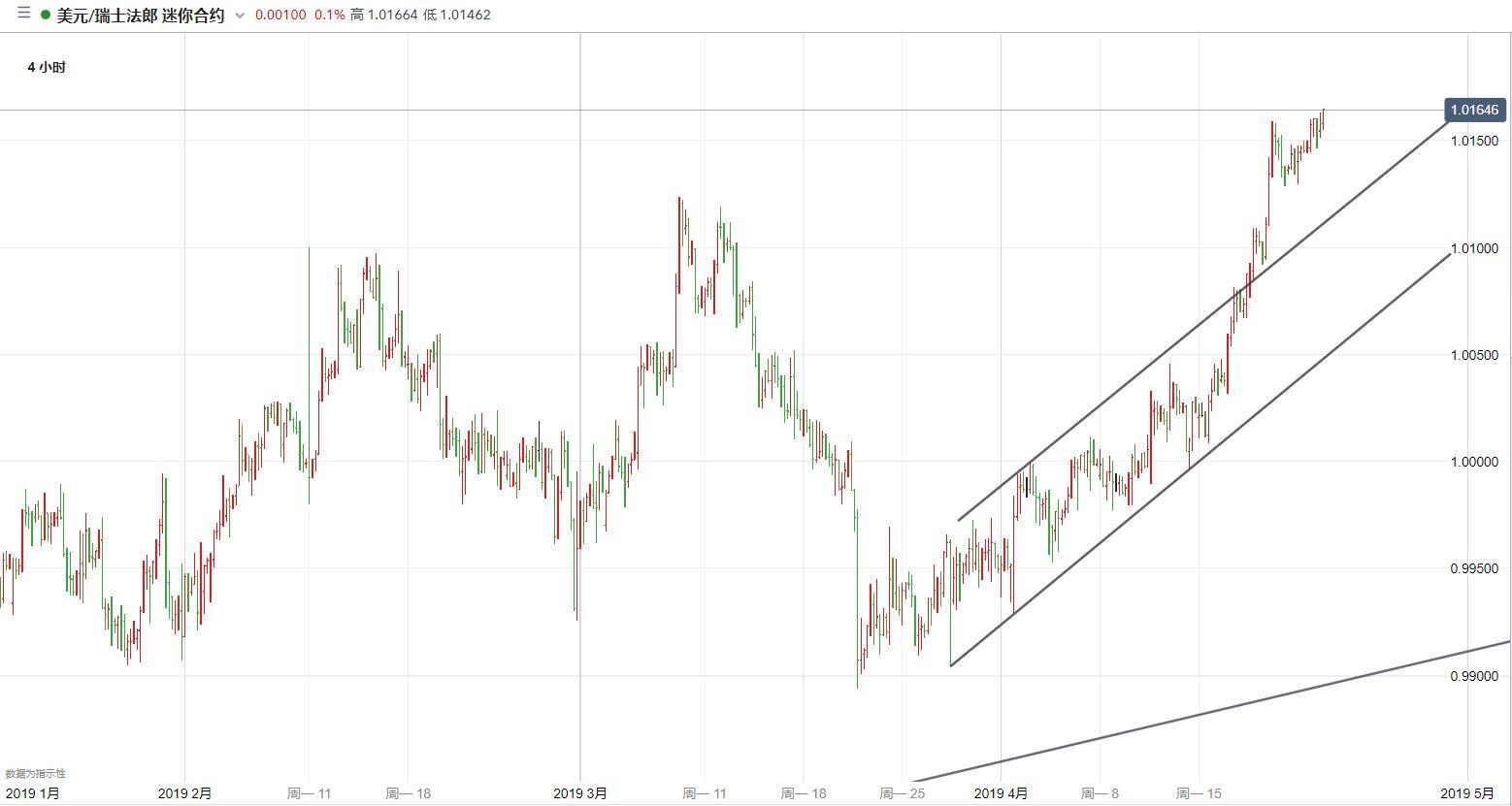 美元/瑞郎技术分析:目标指向1.02整数关口或更高