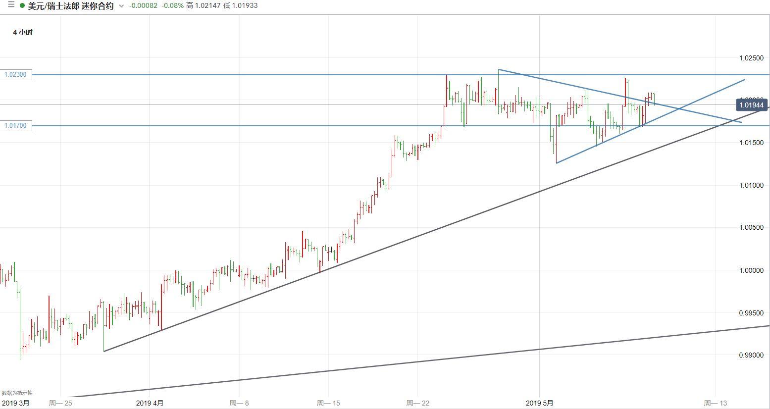 美元/瑞郎技术分析:仍保持耐心等待进一步指引