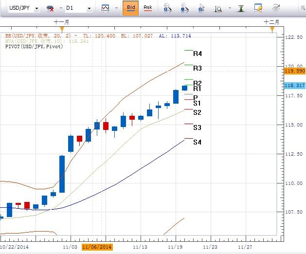 美元/日元:繼續持有多頭