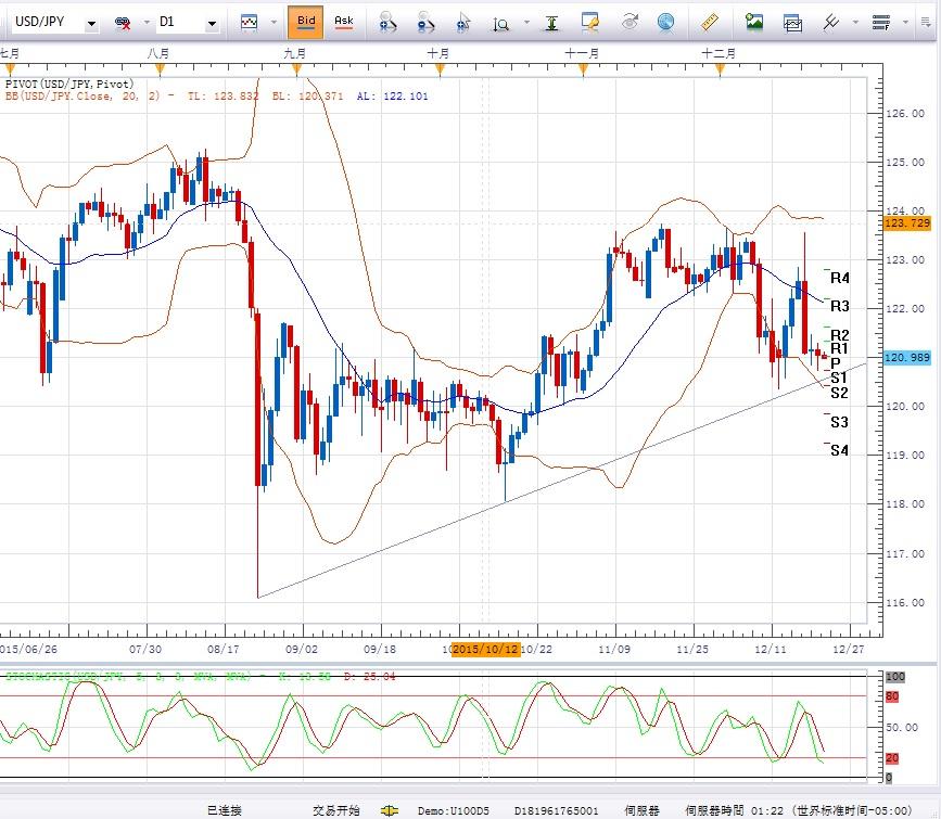 美元/日元:短期或继续承压下行