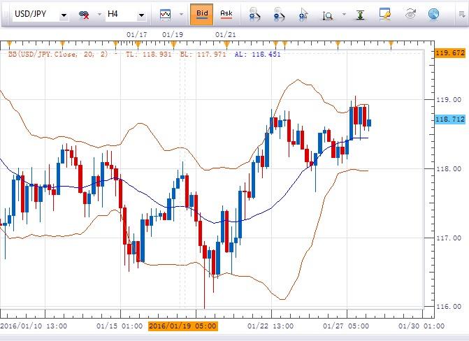 美元/日元:倾向在118.15上方逢低做多 ,目标指向119.1及119.5