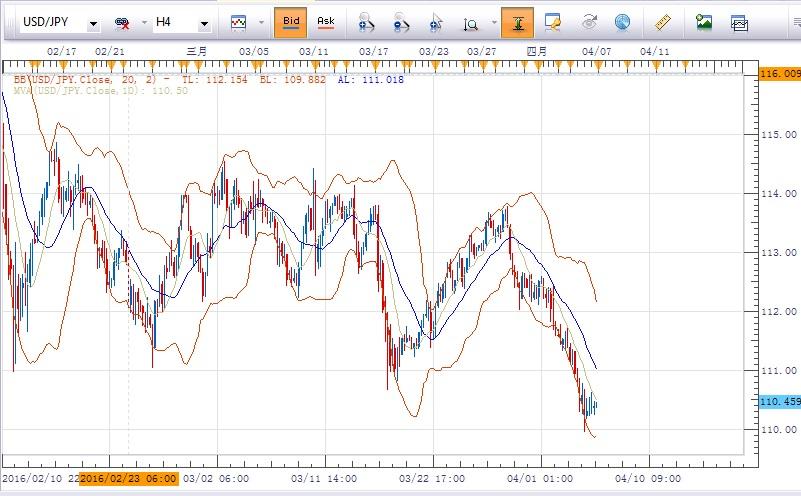 美元/日元:倾向在 111.05下方做空,目标指向109.90及109.50
