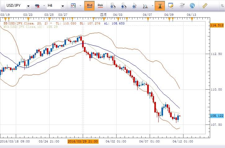 美元/日元:倾向在 108.50下方做空,目标指向107.00及106.15