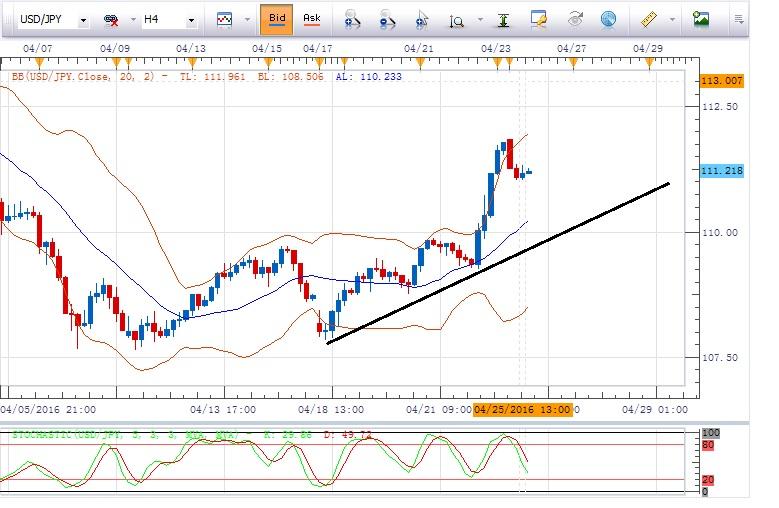 美元/日元:倾向在110.75上方做多,目标指向111.80及112.45