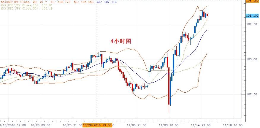 美元/日元:傾向在107.30上方做多