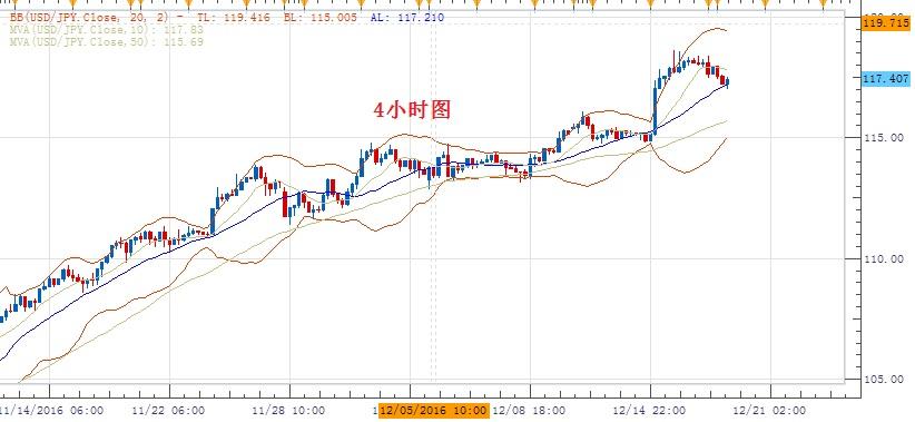美元/日元:反弹突破118.00则料重启上行趋势,整体仍倾向逢低做多